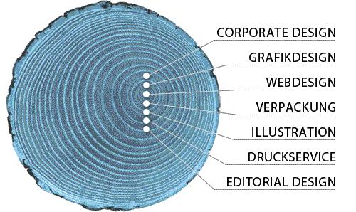 Grafikdesign & Webdesign